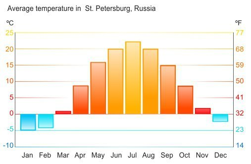 Weather Averages In Saint Petersburg Russia